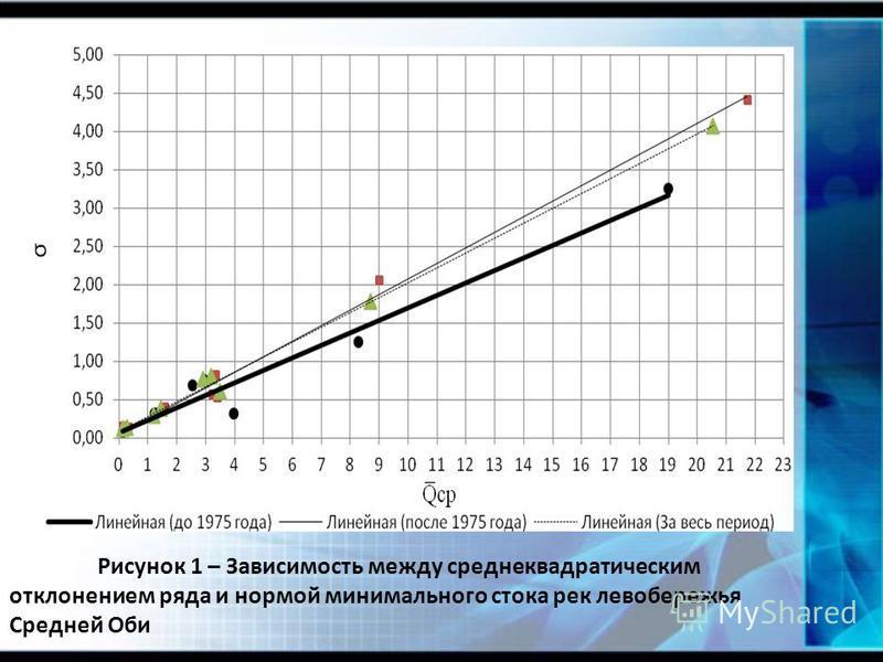 Рисунок 1 – Зависимость между среднеквадратическим отклонением ряда и нормой минимального стока рек левобережья Средней Оби