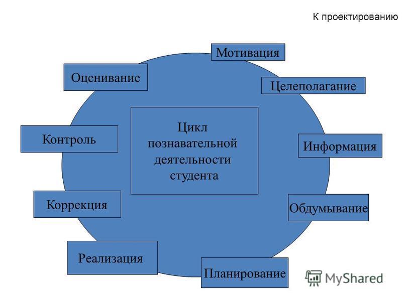 Мотивация Целеполагание Цикл познавательной деятельности студента Информация Обдумывание Планирование Реализация Контроль Оценивание Коррекция К проектированию