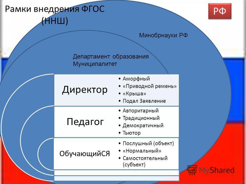 Рамки внедрения ФГОС (ННШ) Департамент образования Муниципалитет Минобрнауки РФ РФ