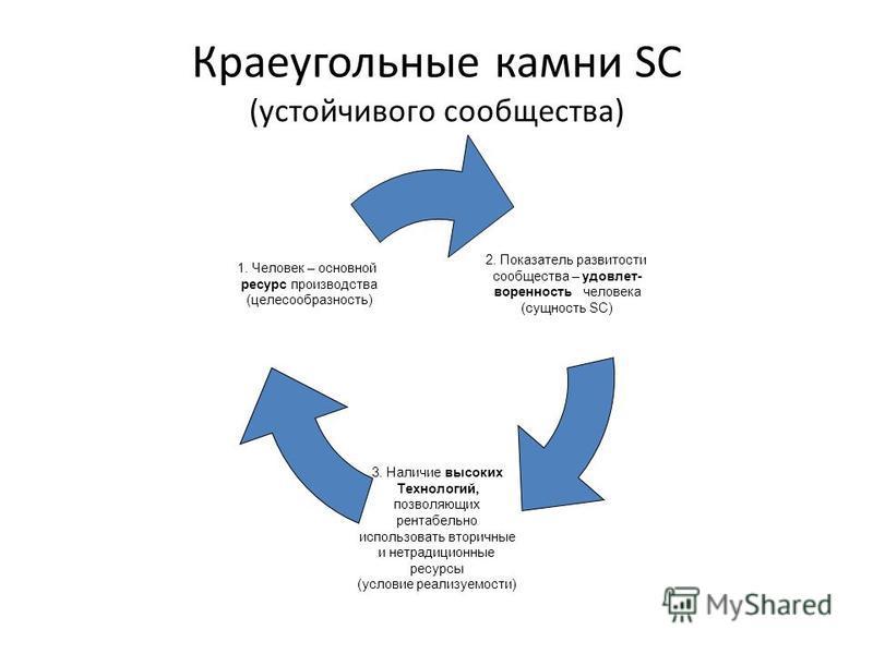 Краеугольные камни SC (устойчивого сообщества) 2. Показатель развитости сообщества – удовлетворенность человека (сущность SC) 3. Наличие высоких Технологий, позволяющих рентабельно использовать вторичные и нетрадиционные ресурсы (условие реализуемост