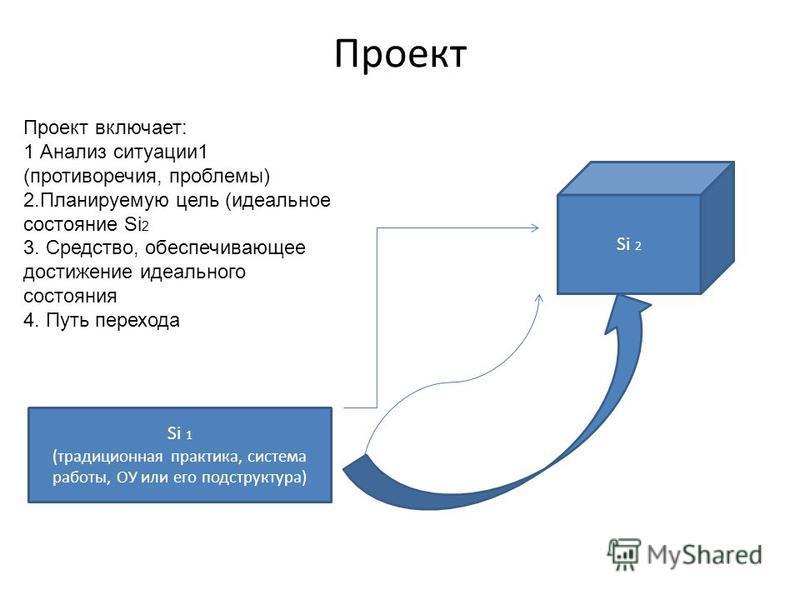 Проект Si 1 (традиционная практика, система работы, ОУ или его подструктура) Si 2 Проект включает: 1 Анализ ситуации 1 (противоречия, проблемы) 2. Планируемую цель (идеальное состояние Si 2 3. Средство, обеспечивающее достижение идеального состояния