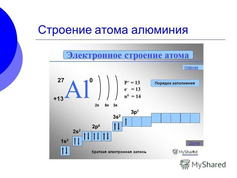 Строение атома алюминия
