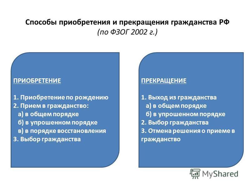 Способы приобретения и прекращения гражданства РФ (по ФЗОГ 2002 г.) ПРИОБРЕТЕНИЕ 1. Приобретение по рождению 2. Прием в гражданство: а) в общем порядке б) в упрошенном порядке в) в порядке восстановления 3. Выбор гражданства ПРЕКРАЩЕНИЕ 1. Выход из г