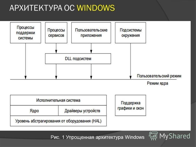 АРХИТЕКТУРА ОС WINDOWS Рис. 1 Упрощенная архитектура Windows