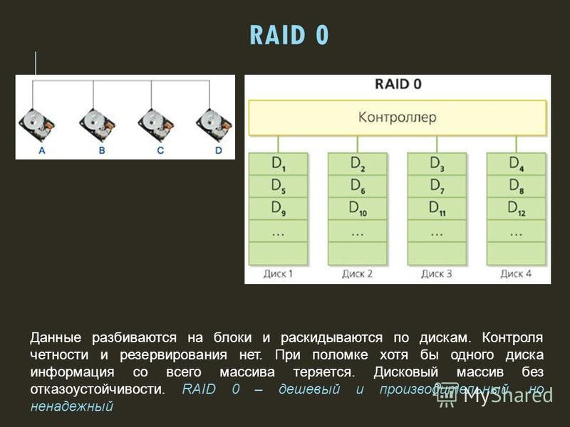 RAID 0 Данные разбиваются на блоки и раскидываются по дискам. Контроля четности и резервирования нет. При поломке хотя бы одного диска информация со всего массива теряется. Дисковый массив без отказоустойчивости. RAID 0 – дешевый и производительный,