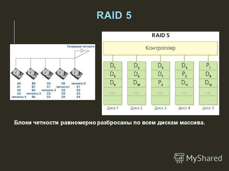 RAID 5 Блоки четности равномерно разбросаны по всем дискам массива.