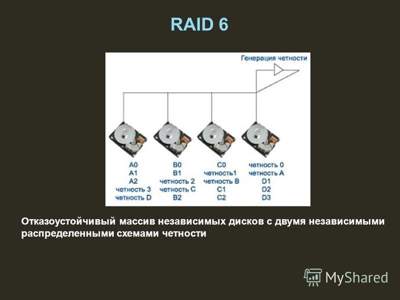 RAID 6 Отказоустойчивый массив независимых дисков с двумя независимыми распределенными схемами четности