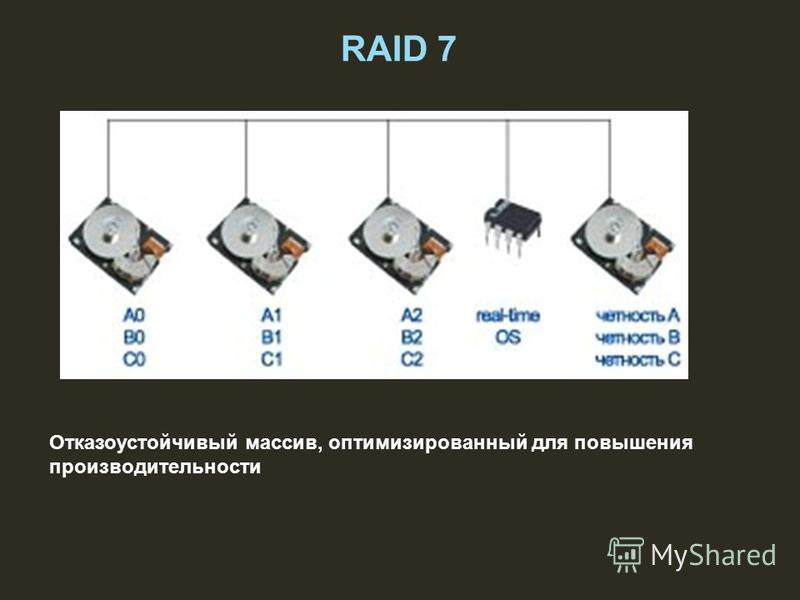 Отказоустойчивый массив, оптимизированный для повышения производительности RAID 7