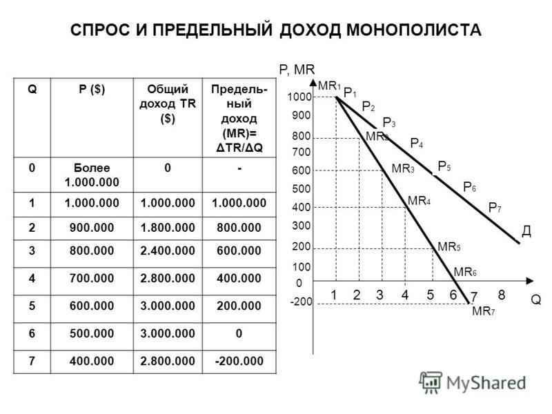 СПРОС И ПРЕДЕЛЬНЫЙ ДОХОД МОНОПОЛИСТА QP ($)Общий доход TR ($) Предель- ный доход (MR)= ΔTR/ΔQ 0Более 1.000.000 0- 11.000.000 2900.0001.800.000800.000 3 2.400.000600.000 4700.0002.800.000400.000 5600.0003.000.000200.000 6500.0003.000.0000 7400.0002.80