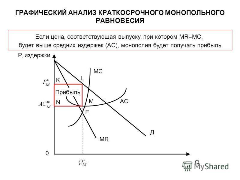 ГРАФИЧЕСКИЙ АНАЛИЗ КРАТКОСРОЧНОГО МОНОПОЛЬНОГО РАВНОВЕСИЯ Q AC MC P, издержки E Д MR Если цена, соответствующая выпуску, при котором MR=MC, будет выше средних издержек (AC), монополия будет получать прибыль L Прибыль 0 М N K