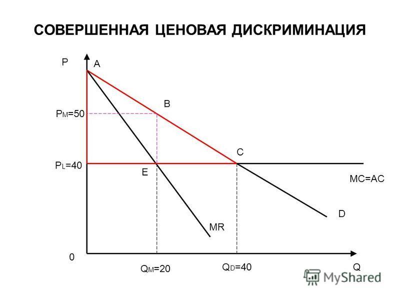 СОВЕРШЕННАЯ ЦЕНОВАЯ ДИСКРИМИНАЦИЯ D MR P Q Q M =20 Q D =40 MC=AC P M =50 P L =40 A B E C 0