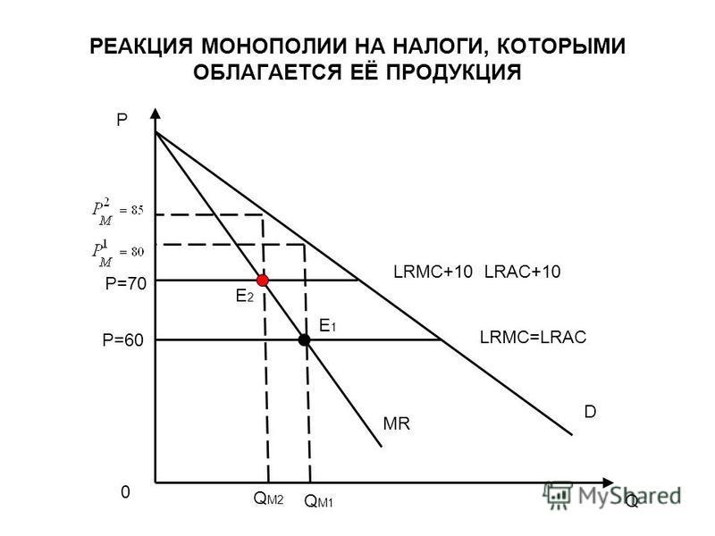 РЕАКЦИЯ МОНОПОЛИИ НА НАЛОГИ, КОТОРЫМИ ОБЛАГАЕТСЯ ЕЁ ПРОДУКЦИЯ Q P P=70 P=60 Q M2 Q M1 MR D E1E1 E2E2 LRMC=LRAC LRMC+10 LRAC+10 0