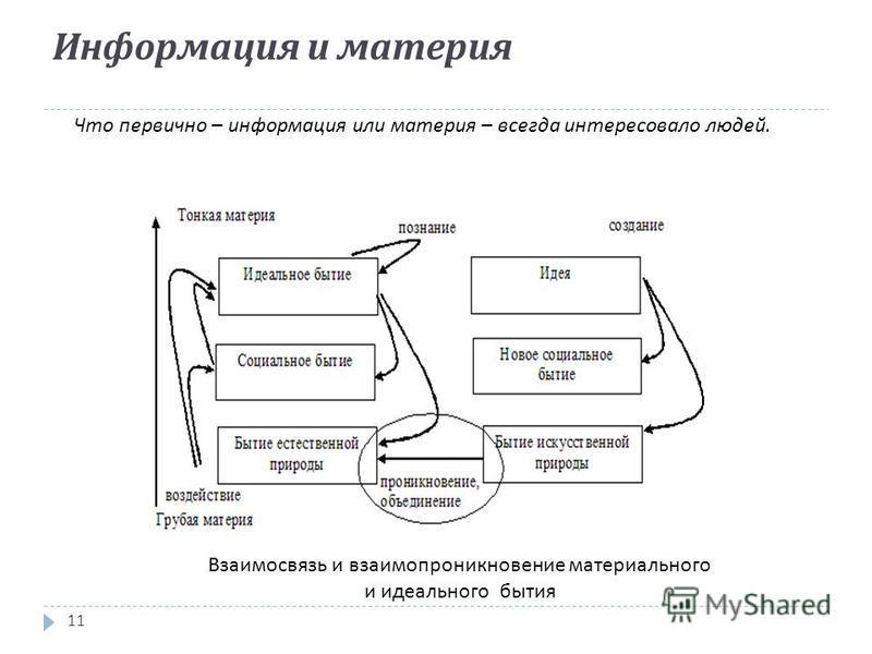 Информация и материя 11 Взаимосвязь и взаимопроникновение материального и идеального бытия Что первично – информация или материя – всегда интересовало людей.