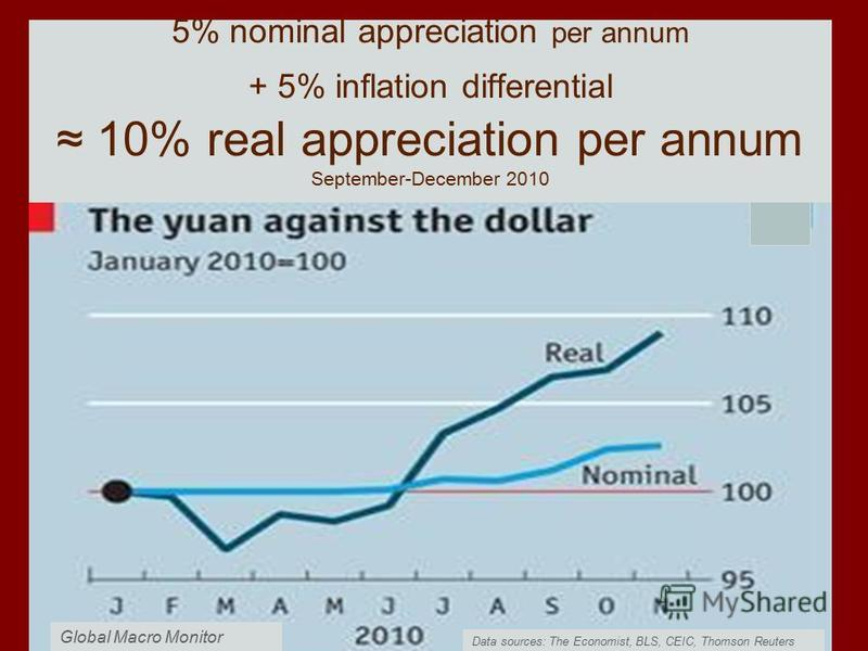 Data sources: The Economist, BLS, CEIC, Thomson Reuters 5% nominal appreciation per annum + 5% inflation differential 10% real appreciation per annum September-December 2010 Global Macro Monitor