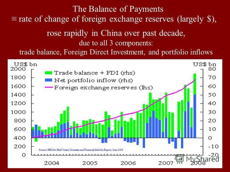 29 Source: HKMA, Half-Yearly Monetary and Financial Stability Report, June 2008 The Balance of Payments rate of change of foreign exchange reserves (largely $), rose rapidly in China over past decade, due to all 3 components: trade balance, Foreign D