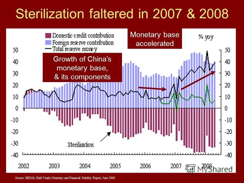 32 Sterilization faltered in 2007 & 2008 Source: HKMA, Half-Yearly Monetary and Financial Stability Report, June 2008 Monetary base accelerated Growth of Chinas monetary base, & its components