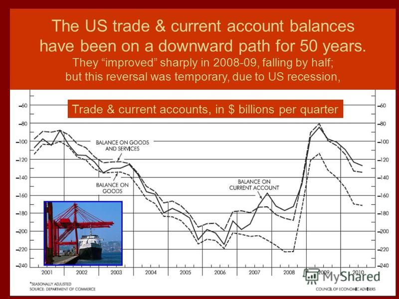 40 The US trade & current account balances have been on a downward path for 50 years. They improved sharply in 2008-09, falling by half; but this reversal was temporary, due to US recession, Trade & current accounts, in $ billions per quarter