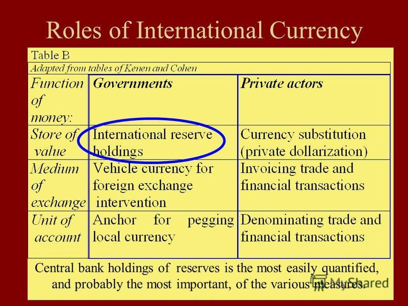 70 Roles of International Currency Central bank holdings of reserves is the most easily quantified, and probably the most important, of the various measures.