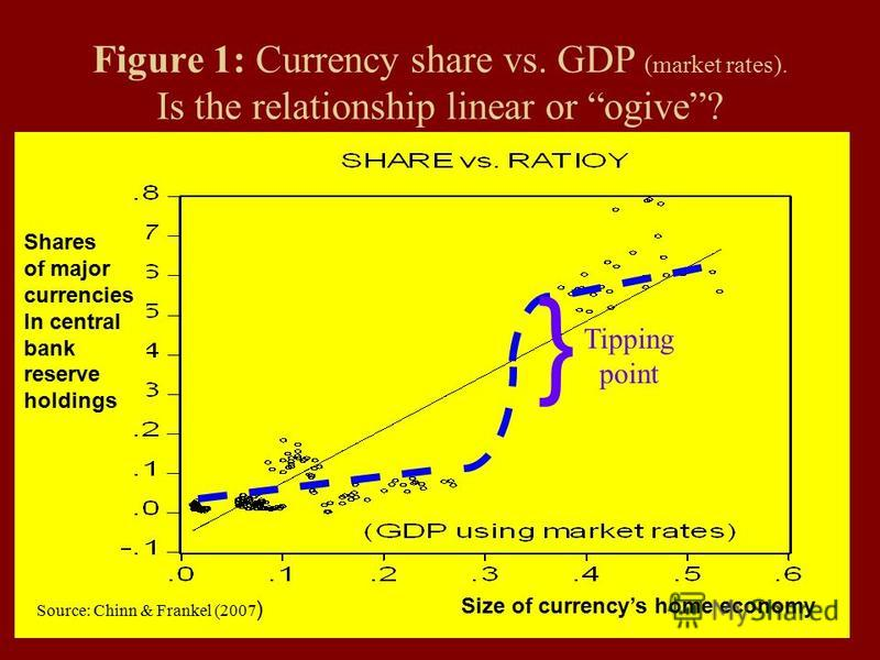 75 Figure 1: Currency share vs. GDP (market rates). Is the relationship linear or ogive? Shares of major currencies In central bank reserve holdings Size of currencys home economy } Tipping point Source: Chinn & Frankel (2007 )