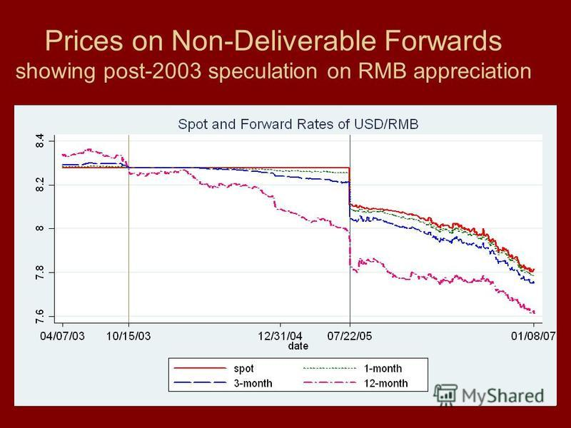 88 Prices on Non-Deliverable Forwards showing post-2003 speculation on RMB appreciation