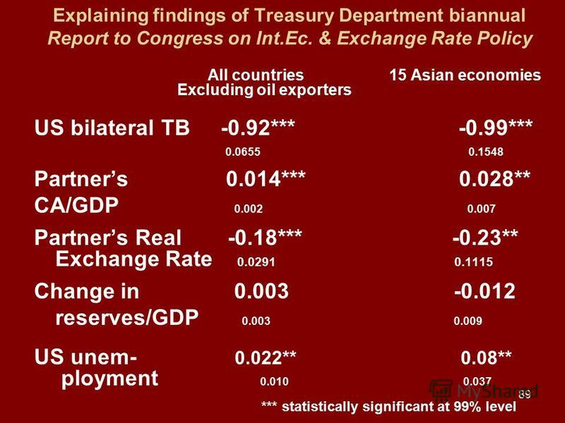 89 Explaining findings of Treasury Department biannual Report to Congress on Int.Ec. & Exchange Rate Policy All countries 15 Asian economies Excluding oil exporters US bilateral TB -0.92*** -0.99*** 0.0655 0.1548 Partners 0.014*** 0.028** CA/GDP 0.00