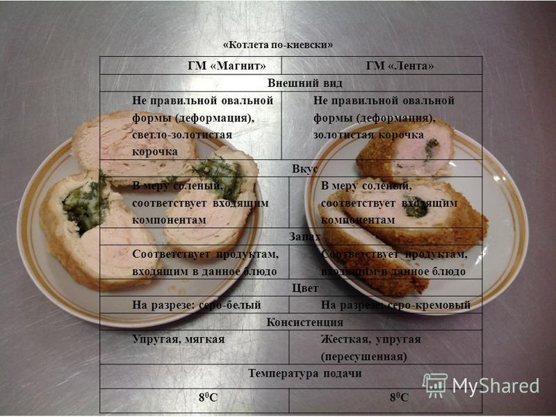 ГМ «Магнит» ГМ «Лента» Внешний вид Не правильной овальной формы (деформация), светло-золотистая корочка Не правильной овальной формы (деформация), золотистая корочка Вкус В меру соленый, соответствует входящим компонентам Запах Соответствует продукта