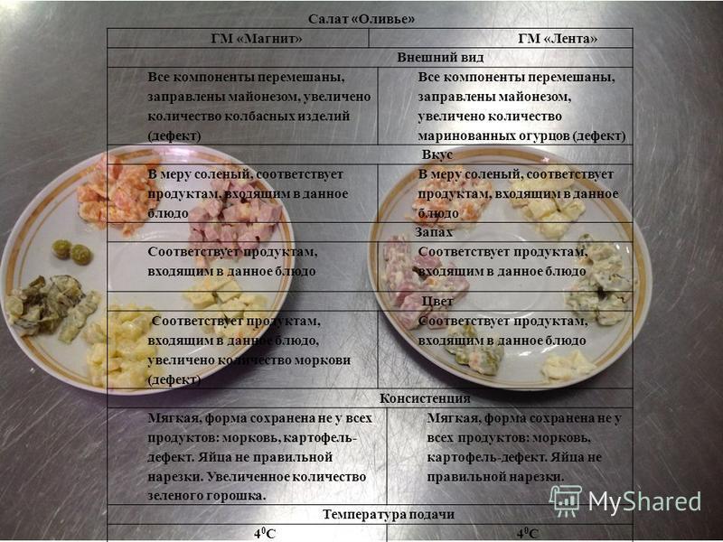 ГМ «Магнит» ГМ «Лента» Внешний вид Все компоненты перемешаны, заправлены майонезом, увеличено количество колбасных изделий (дефект) Все компоненты перемешаны, заправлены майонезом, увеличено количество маринованных огурцов (дефект) Вкус В меру солены