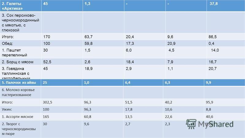 2. Галеты «Арктика» 451,3-- 37,8 3. Сок персиковоее- черносмородинный с мякотью, с глюкозой Итого:17063,720,49,686,5 Обед:10059,817,320,90,4 1. Паштет перепелиный 301,56,0 4,5 14,0 2. Борщ с мясом 52,52,618,47,916,7 3. Говядина таллиннская с картофел
