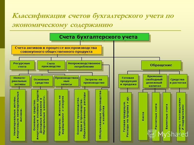 Классификация счетов бухгалтерского учета по экономическому содержанию Счета бухгалтерского учета Счета активов в процессе воспроизводства совокупного общественного продукта Счета активов в процессе воспроизводства совокупного общественного продукта