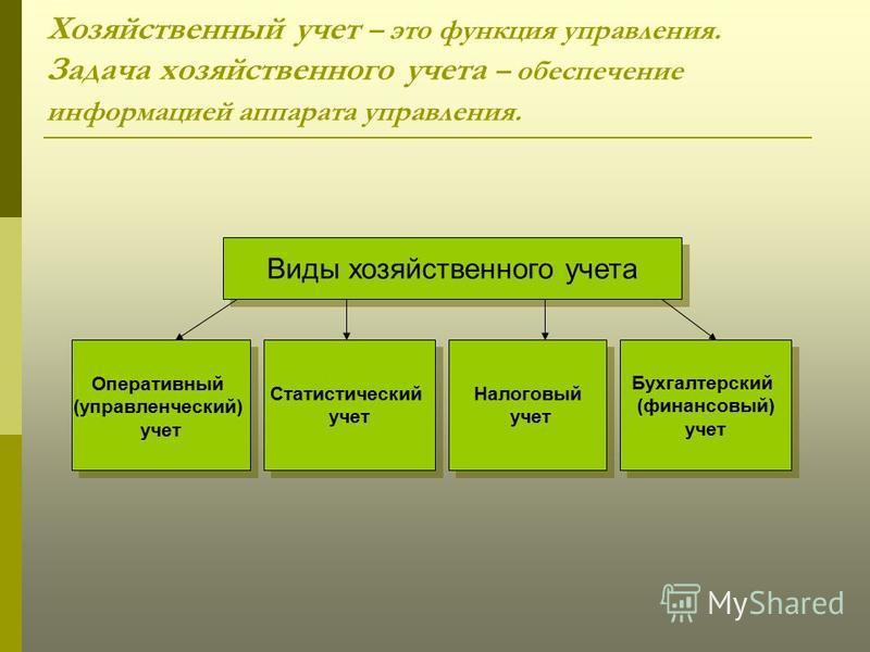 Хозяйственный учет – это функция управления. Задача хозяйственного учета – обеспечение информацией аппарата управления. Виды хозяйственного учета Оперативный (управленческий) учет Оперативный (управленческий) учет Статистический учет Статистический у