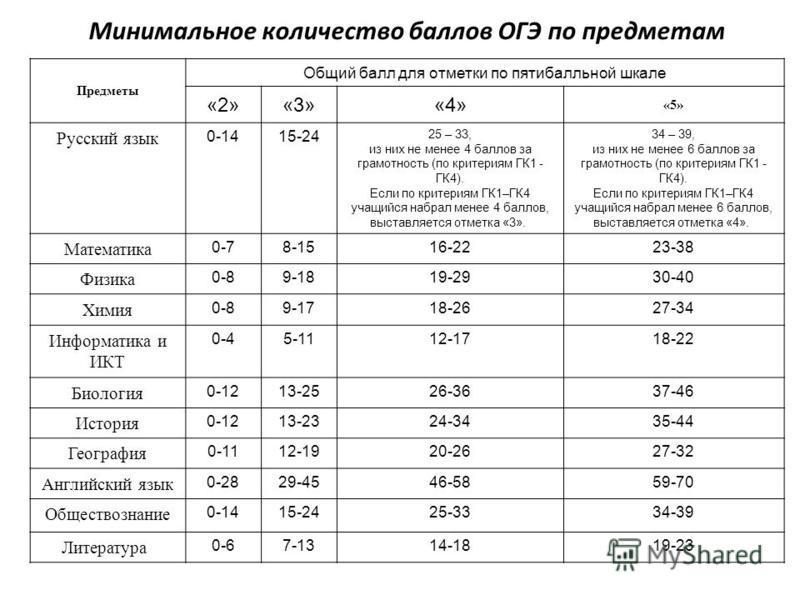 Предметы Общий балл для отметки по пятибалльной шкале «2»«3»«4» «5» Русский язык 0-1415-24 25 – 33, из них не менее 4 баллов за грамотность (по критериям ГК1 - ГК4). Если по критериям ГК1–ГК4 учащийся набрал менее 4 баллов, выставляется отметка «3».
