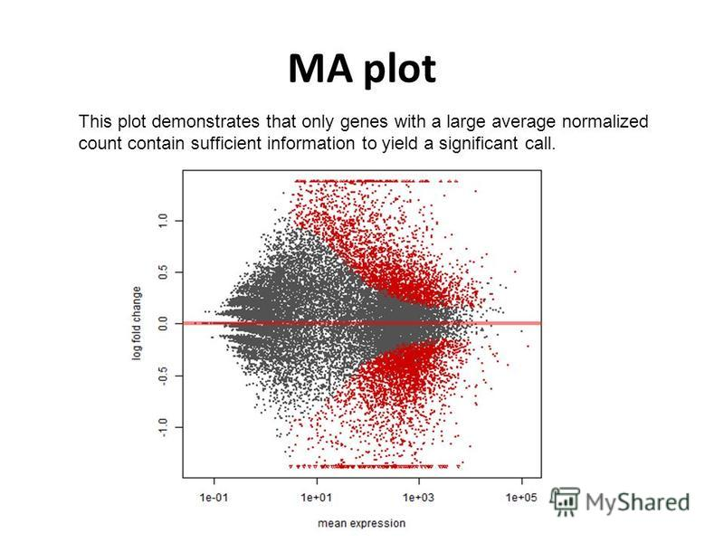 MA plot This plot demonstrates that only genes with a large average normalized count contain sufficient information to yield a significant call.