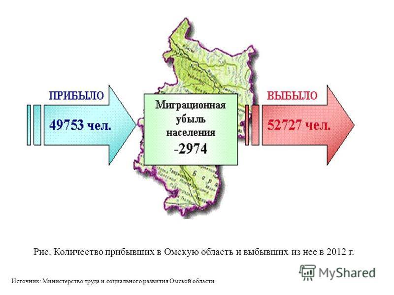 Рис. Количество прибывших в Омскую область и выбывших из нее в 2012 г. Источник: Министерство труда и социального развития Омской области
