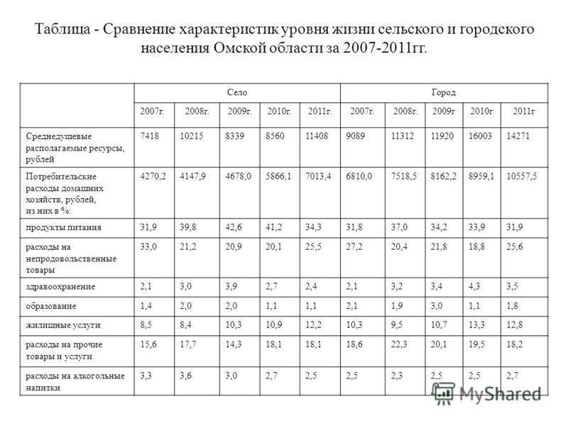 Село Город 2007 г.2008 г.2009 г.2010 г.2011 г.2007 г.2008 г.2009 г 2010 г 2011 г Среднедушевые располагаемые ресурсы, рублей 7418102158339856011408908911312119201600314271 Потребительские расходы домашних хозяйств, рублей, из них в %: 4270,24147,9467