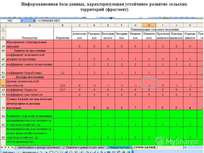 Информационная база данных, характеризующая устойчивое развитие сельских территорий (фрагмент)