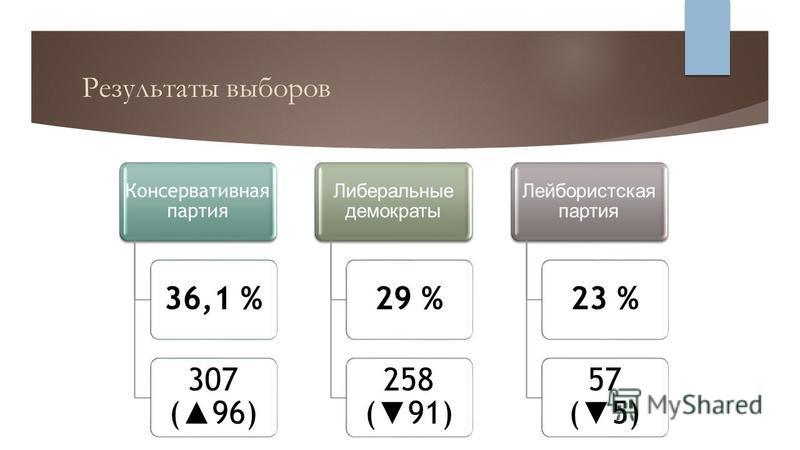 Результаты выборов Консервативная партия 36,1 % 307 ( 96) Либеральные демократы 29 % 258 ( 91) Лейбористская партия 23 % 57 ( 5)