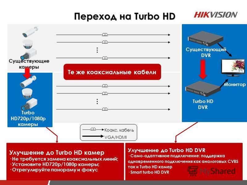 VGA/HDMI Коакс. кабель … Существующие камеры DVR Monitor Улучшение до Turbo HD камер · Не требуется замена коаксиальных линий; · Установите HD720p/1080p камеры; · Отрегулируйте панораму и фокус Улучшение до Turbo HD DVR · Само-адаптивное подключение:
