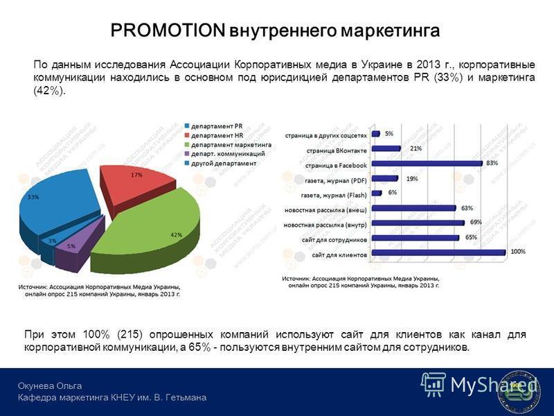 PROMOTION внутреннего маркетинга Окунева Ольга Кафедра маркетинга КНЕУ им. В. Гетьмана По данным исследования Ассоциации Корпоративных медиа в Украине в 2013 г., корпоративные коммуникации находились в основном под юрисдикцией департаментов PR (33%)
