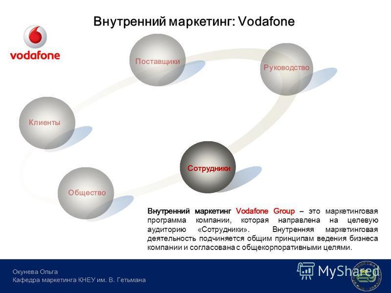 Внутренний маркетинг: Vodafone Окунева Ольга Кафедра маркетинга КНЕУ им. В. Гетьмана Клиенты Поставщики Сотрудники Руководство Общество Внутренний маркетинг Vodafone Group – это маркетинговая программа компании, которая направлена на целевую аудитори