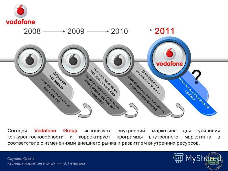 Стремление потребителей к инновациям Обучение персонала Поиск и продвижение молодых управленцев Ориентация на потребности клиента 200820092010 2011 Сегодня Vodafone Group использует внутренний маркетинг для усиления конкурентоспособности и корректиру