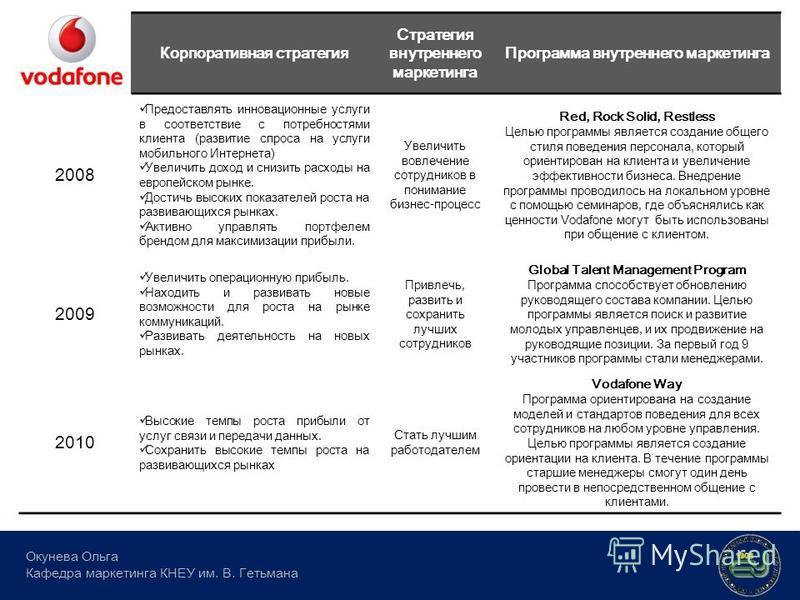 Корпоративная стратегия Стратегия внутреннего маркетинга Программа внутреннего маркетинга 2008 Предоставлять инновационные услуги в соответствие с потребностями клиента (развитие спроса на услуги мобильного Интернета) Увеличить доход и снизить расход