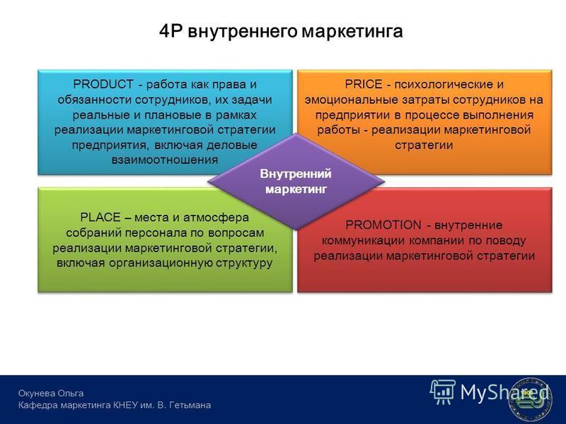 4Р внутреннего маркетинга PRODUCT - работа как права и обязанности сотрудников, их задачи реальные и плановые в рамках реализации маркетинговой стратегии предприятия, включая деловые взаимоотношения PRICE - психологические и эмоциональные затраты сот