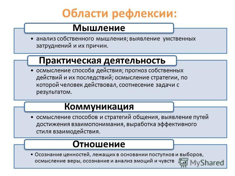 Области рефлексии: анализ собственного мышления; выявление умственных затруднений и их причин. Мышление осмысление способа действия; прогноз собственных действий и их последствий; осмысление стратегии, по которой человек действовал, соотнесение задач