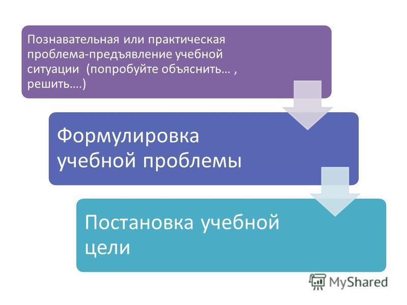 Познавательная или практическая проблема-предъявление учебной ситуации (попробуйте объяснить…, решить….) Формулировка учебной проблемы Постановка учебной цели