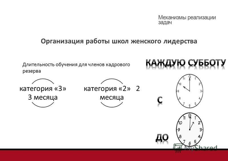 Организация работы школ женского лидерства Длительность обучения для членов кадрового резерва категория «3» 3 месяца категория «2» 2 месяца Механизмы реализации задач