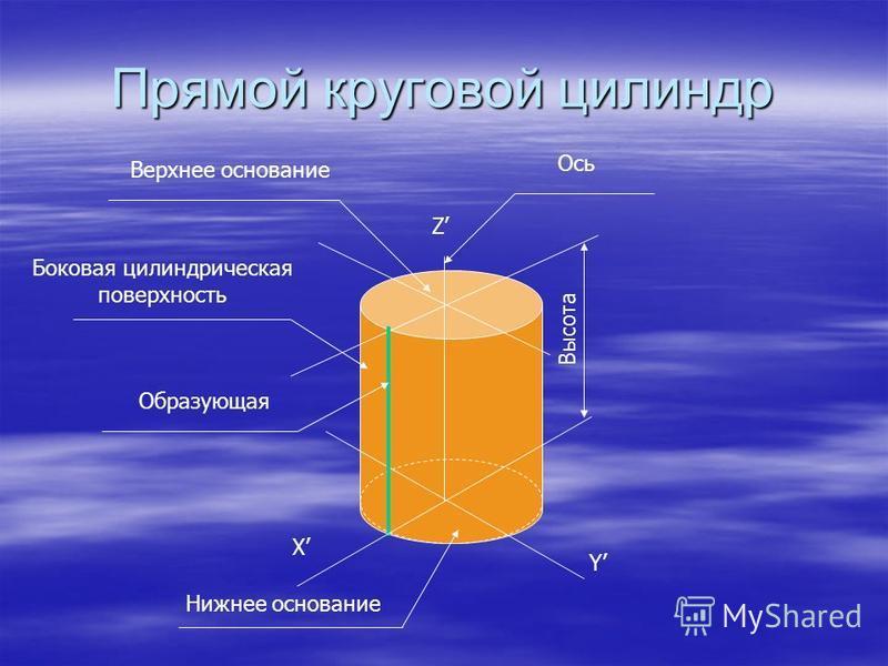 Прямой круговой цилиндр Х Y Z Высота Ось Верхнее основание Боковая цилиндрическая поверхность Образующая Нижнее основание