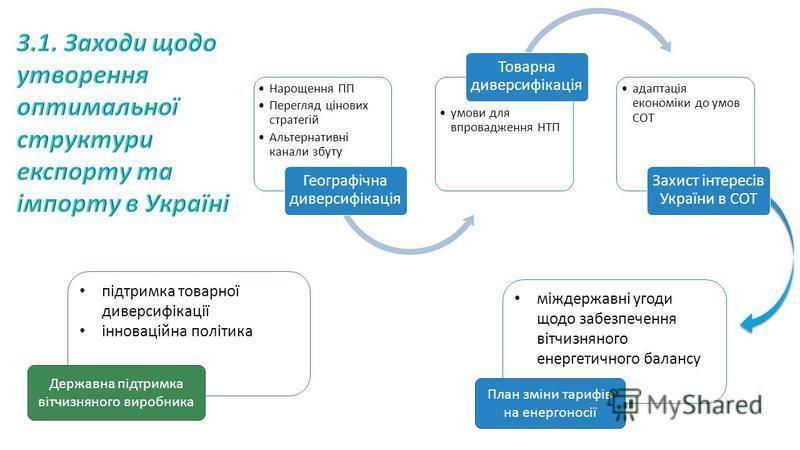 Нарощення ПП Перегляд цінових стратегій Альтернативні канали збуту Географічна диверсифікація умови для впровадження НТП Товарна диверсифікація адаптація економіки до умов СОТ Захист інтересів України в СОТ міждержавні угоди щодо забезпечення вітчизн