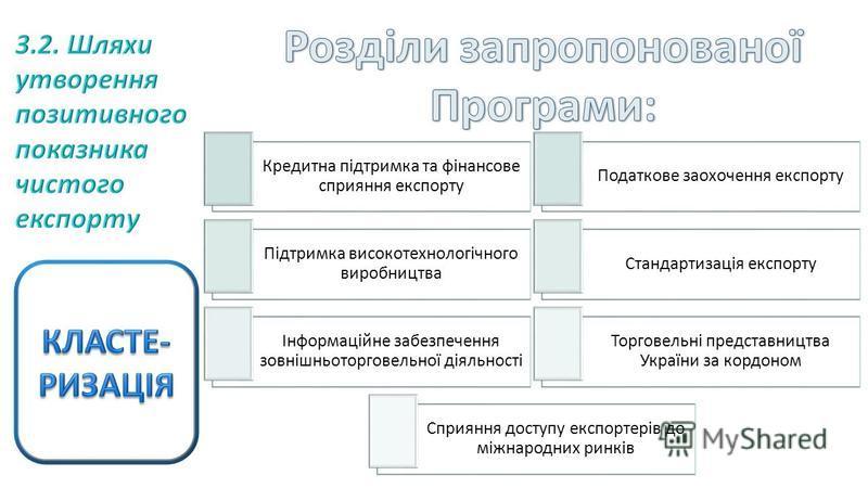 Кредитна підтримка та фінансове сприяння експорту Податкове заохочення експорту Підтримка високотехнологічного виробництва Стандартизація експорту Інформаційне забезпечення зовнішньоторговельної діяльності Торговельні представництва України за кордон