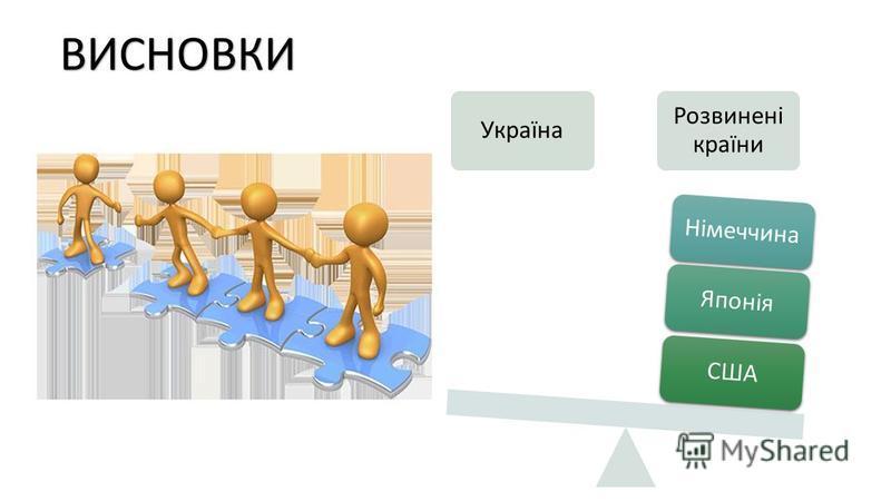 ВИСНОВКИ Україна Розвинені країни СШАЯпоніяНімеччина