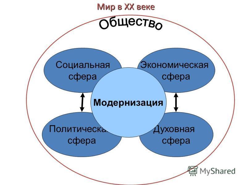Cоциальная сфера Политическая сфера Экономическая сфера Духовная сфера Модернизация Мир в ХХ веке